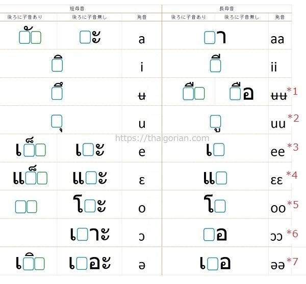タイ語の母音一覧表