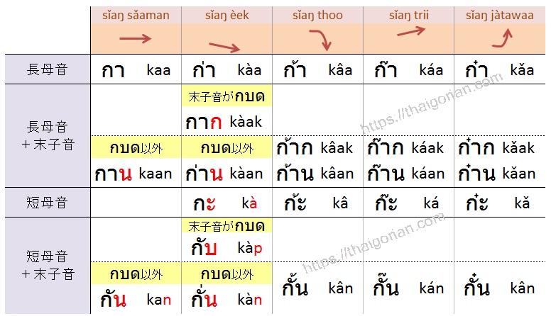 タイ語の読み方 復習1 中字音に母音と声調を付けて練習しよう
