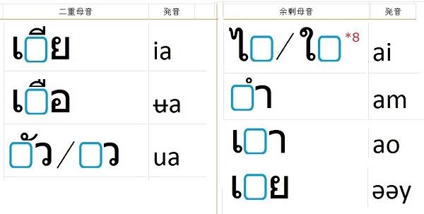 タイ語の二重母音と余剰母音
