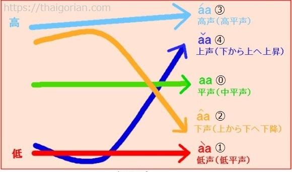 タイ語の声調1 発音の種類と声調記号
