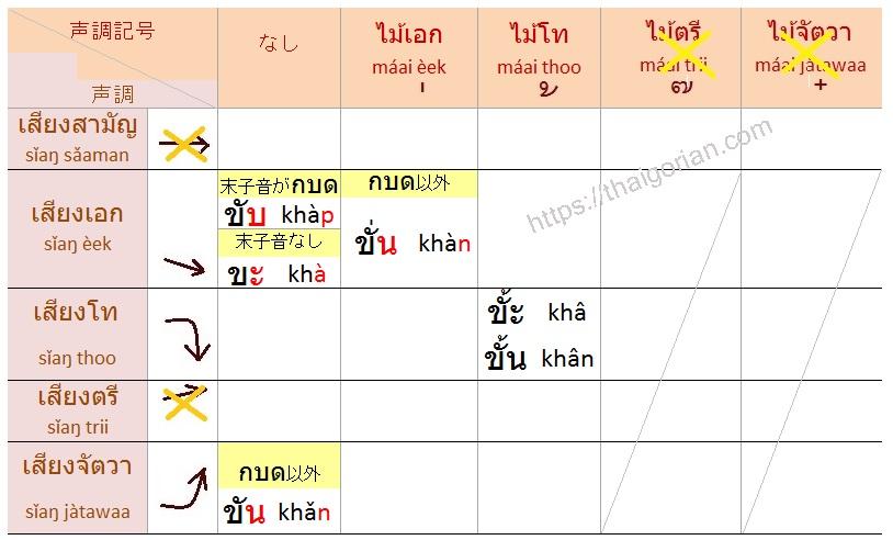 タイ語の声調3 高字音の声調ルール 母音と末子音の組み合わせ