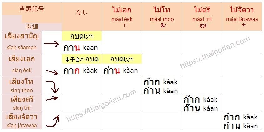 タイ語の声調 中字音+長母音+末子音