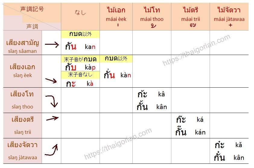 タイ語の声調ルール中字+短母音