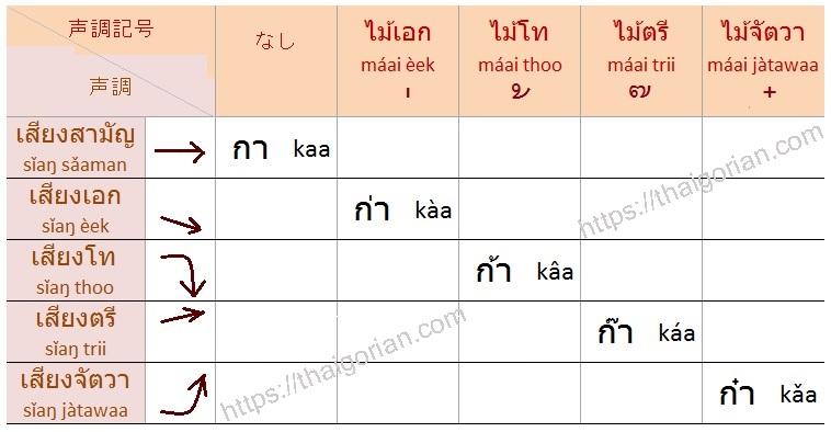 タイ語の声調2 中字音の声調ルール 母音と末子音の組み合わせ