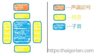 タイ文字のつくりと配置