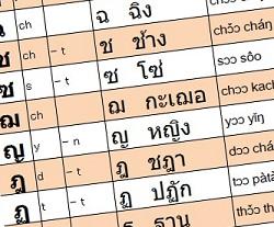 末子音と頭子音が同じ音の場合に省略できる特別ルールと単語例