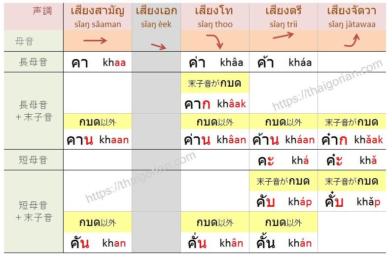 タイ語の声調4‐2 低字音の声調ルールと単語例