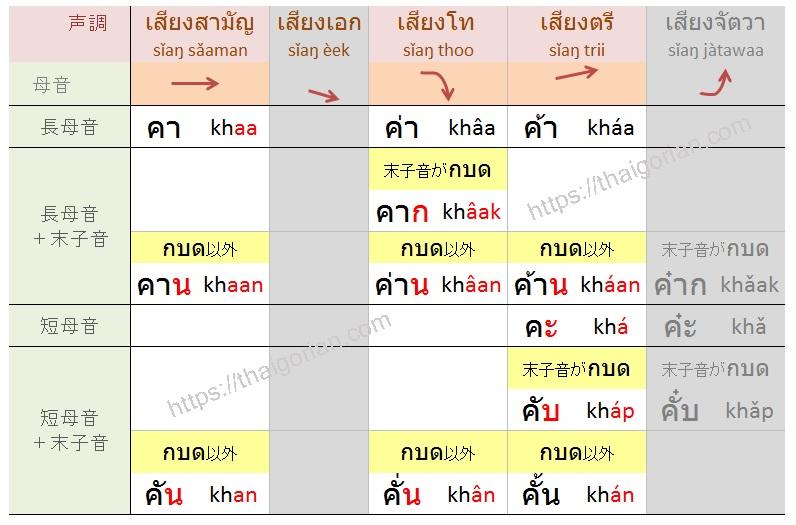 タイ語の低子音の声調ルール一覧まとめ表