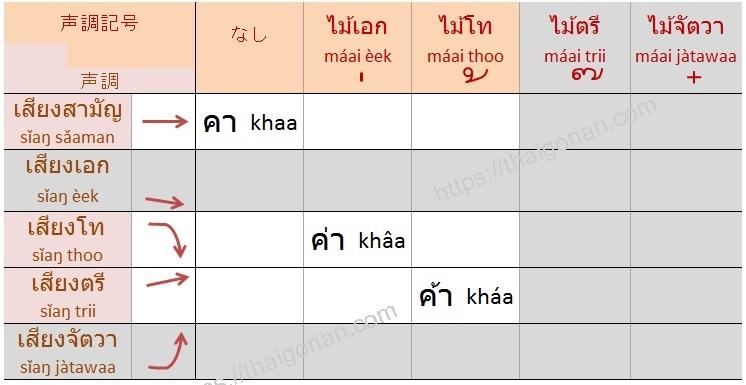 タイ語の声調ルール低字類+長母音