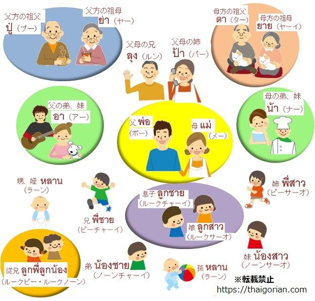 タイ語の家族や親戚の呼び方と相関図 父方と母方で違う名称も