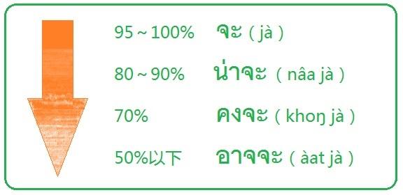 タイ語の推測の可能性